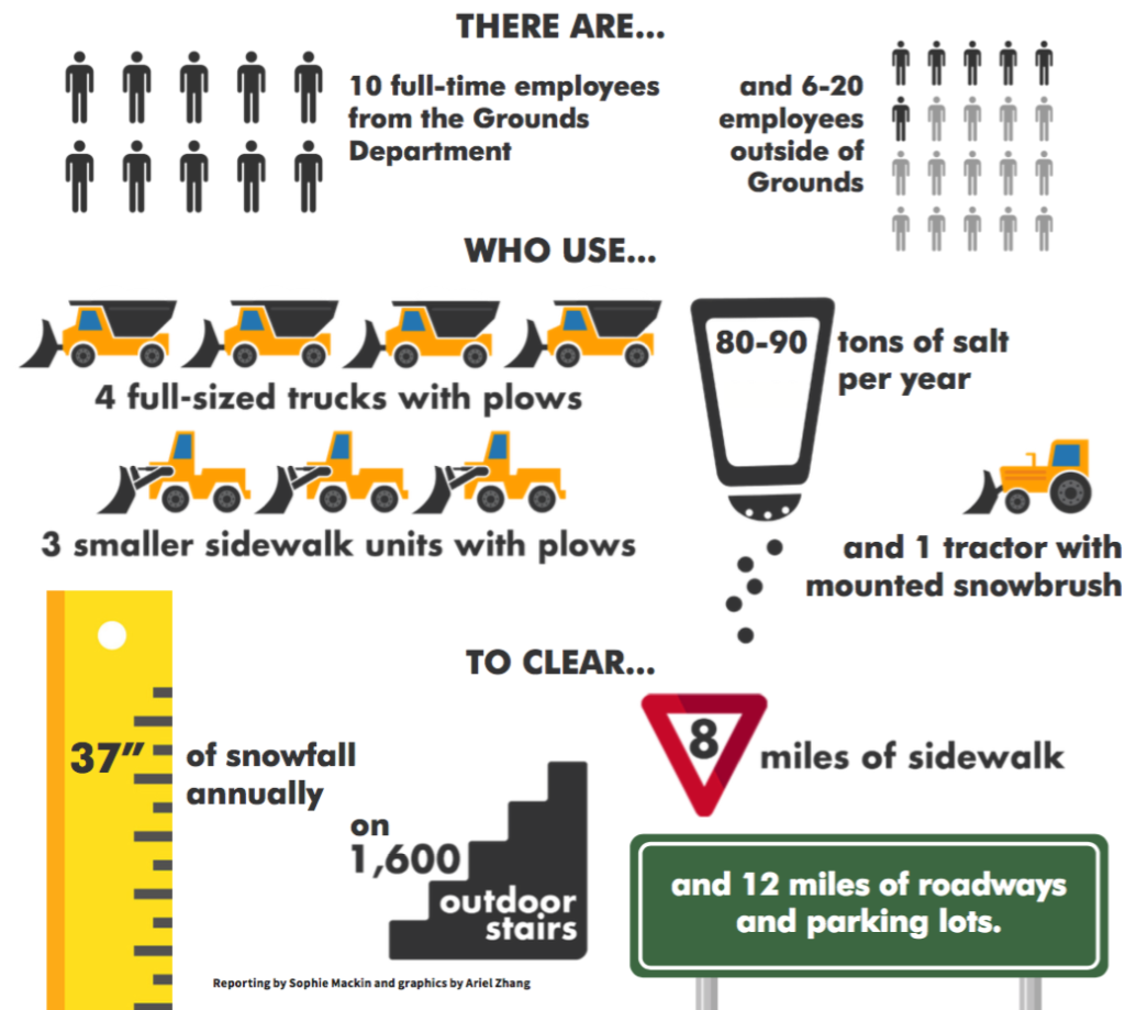 Let it Snow? Some Things to Know