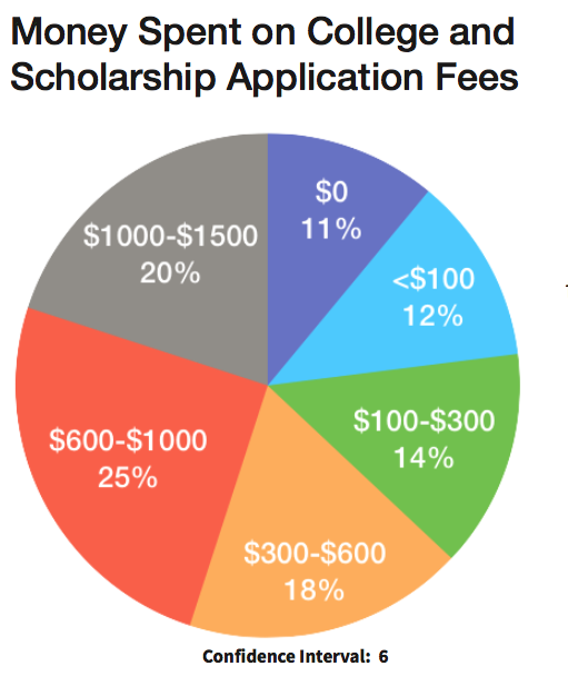 How Much Does It Actually Cost to Apply to College?