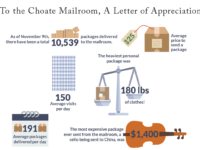 To the Choate Mailroom, A Letter of Appreciation