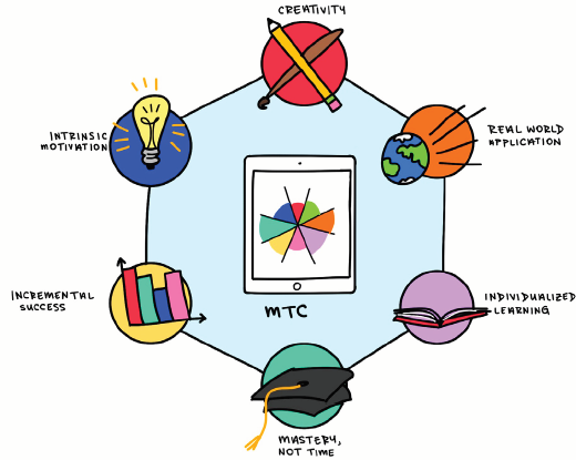 The MTC focuses on six major forms of enhancing education.